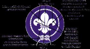 Símbolo Scout